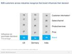 Einflussfaktoren für B2B-Kunden (Quelle: McKinsey)