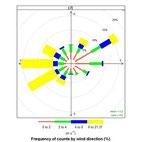 図-1全観測期間中の風向風速