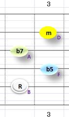Ⅶ:Bm7b5 ②~⑤弦