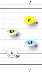 Ⅶ:D#m7b5 ②~⑤弦