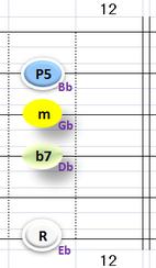 Ⅱ:Ebm7 ②③④+⑥弦