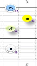 Ⅵ:Bm7 ①②③⑤弦