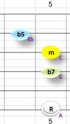 Ⅶ:Am7b5 ②③④+⑥弦