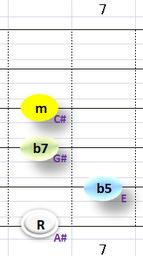 Ⅶ:A#m7b5 ③~⑥弦