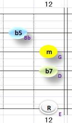 Ⅶ:Em7b5 ②③④+⑥弦