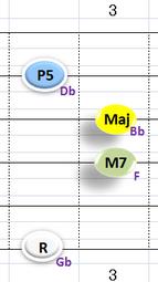 Ⅳ:GbM7 ②③④+⑥弦