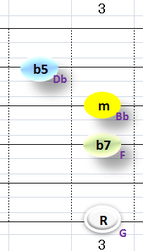 Ⅶ:Gm7b5 ②③④+⑥弦