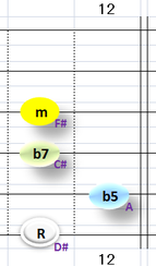 Ⅶ:D#m7b5 ③~⑥弦
