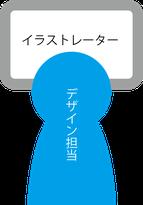 ファインは世界有数の産地である福井県鯖江市に工場を構えております。眼鏡枠製造全般はもちろんのこと、表面処理技術も日々進化を続けています。その中でもファインは創業以来、カラー・デザイン・品質に強いこだわりを持って、数千種以上の商品を印刷してきました。また、地元生産工場でもあるメッキ・塗装・七宝などの組み合わせにより、MADE IN JAPAN商品であることに誇りを持ち、付加価値の高い商品を提供させていただきます。