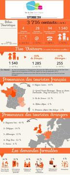 Bilan touristique Septembre 2014