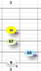 Ⅶ:Gm7b5 ③~⑥弦