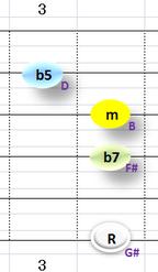 Ⅶ:G#m7b5 ②③④+⑥弦
