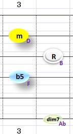 Bdim7:②~④+⑥弦フォーム