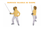 Surface valable au sabre