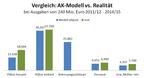 Quelle: Statistik Austria, AK Wien (2016), Darstellung Sybille Pirklbauer & Adi Buxbaum