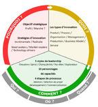 Conseil en innovation, les conférences pour présenter la roue de l'innovation