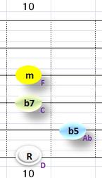 Ⅶ:Dm7b5 ③~⑥弦