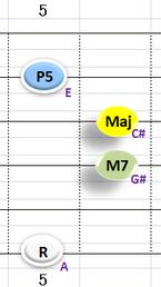 Ⅰ:AM7 ②③④+⑥弦