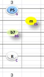 Ⅰm7:①~③+⑤弦フォーム
