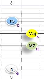Ⅳ:GM7 ②③④+⑥弦