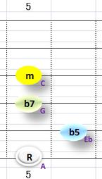 Ⅶ:Am7b5 ③~⑥弦