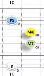 Ⅳ:DM7 ②③④+⑥弦