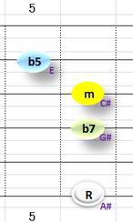 Ⅶ:A#m7b5 ②③④+⑥弦