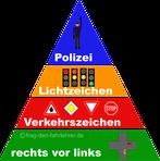 Die Rangordnung der Vorfahrtsregeln