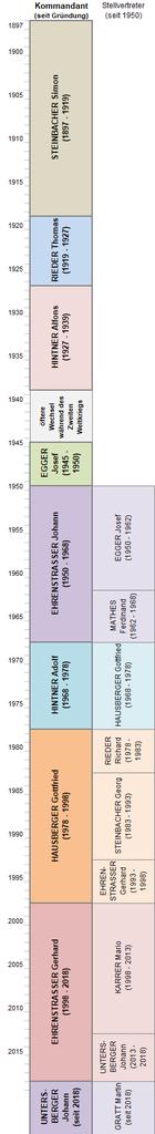 Alle Kommandanten seit der Gründung 1897 sowie alle Stellvertreter seit 1950.