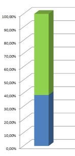 Bewerbsgruppen-Mitglieder in grün