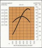 Leistungs-/Drehmomentkurve 2.8 l-H-Motor