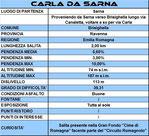 Scheda salita Carla da Sarna