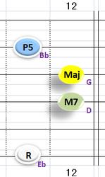 Ⅰ:EbM7 ②③④+⑥弦