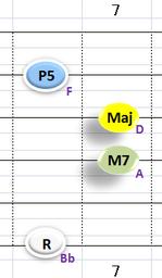 Ⅰ:BbM7 ②③④+⑥弦