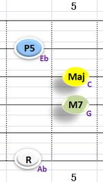 Ⅰ:AbM7 ②③④+⑥弦