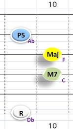 Ⅳ:DbM7 ②③④+⑥弦