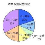 福岡の性犯罪の時間帯別発生状況
