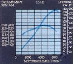 Leistungs/-drehmomentkurve 3.0 l-E-Motor
