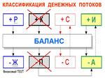 Системный анализ денежных потоков
