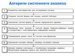 Алгоритм системного анализа