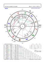 29.4.14 Nów Księżyca i pierścieniowe zaćmienie Słońca w Byku