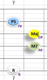 Ⅰ:BM7 ②③④+⑥弦