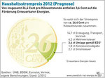 Zusammensetzung Haushaltsstrompreis 2012