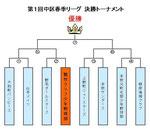 第1回中区春季リーグ決勝トーナメント