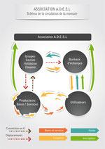 Shéma de la circulation de la monnaie