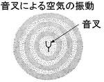 図1 音叉による空気の振動伝搬