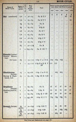 1913-1917  A list of the models and prices of motorcycles from the 1917 Red Book