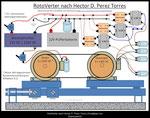 Rotoverter