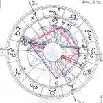 Persönliches Horoskop (Radix)
