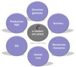 seminaire strategie entreprise dirigeant